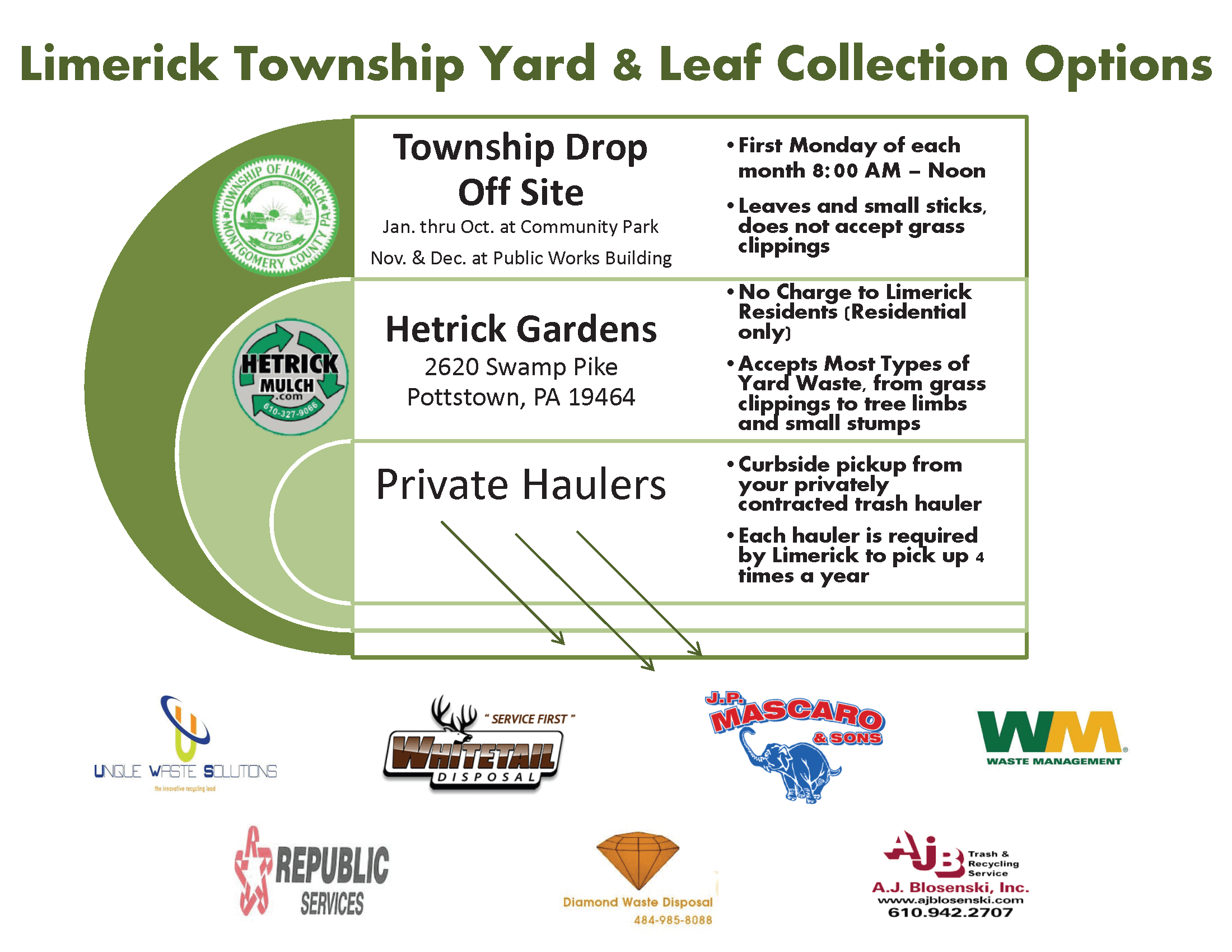 Leaf and Yard Waste Recycling Options